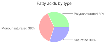 Cabbage, fat added, cooked, green, fatty acids by type