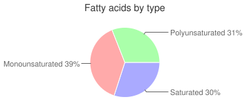 Cookies, made with margarine, prepared from recipe, chocolate chip, fatty acids by type