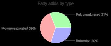 Turkey, raw, skin (light and dark), whole, fatty acids by type