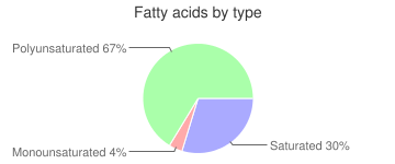 Broadbeans, raw, immature seeds, fatty acids by type