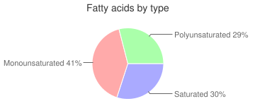 Pasta, cooked, spinach, fresh-refrigerated, fatty acids by type