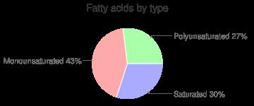 Fish, raw, chinook, salmon, fatty acids by type