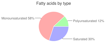 Cookies, chocolate-coated, regular, with creme filling, chocolate sandwich, fatty acids by type