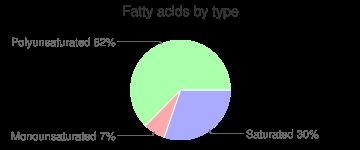 Jicama, raw, fatty acids by type