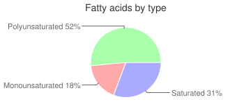 Cereal (Kellogg's Corn Flakes), fatty acids by type