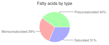 Fish, raw, european, anchovy, fatty acids by type