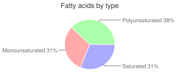 Rice, cooked, unenriched, parboiled, long-grain, white, fatty acids by type