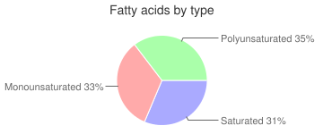 Noodles, enriched, dry, egg, fatty acids by type