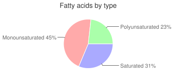 Chicken, raw, meat and skin, broilers or fryers, fatty acids by type