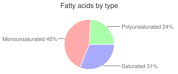 Fat, turkey, fatty acids by type