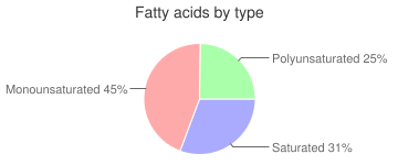 Egg, omelet, cooked, whole, fatty acids by type