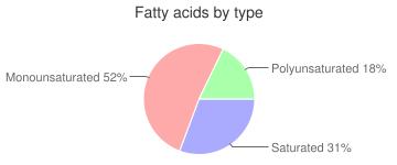 Chicken breast, skin not eaten, not specified as to cooking method, fatty acids by type