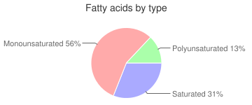 Crackers, with cheese filling, sandwich, standard snack-type, fatty acids by type