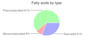 Spices, dried, tarragon, fatty acids by type