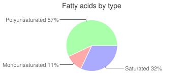 Wheat flour, unenriched, bleached, 9% protein, white (industrial), fatty acids by type