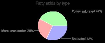Svenhard's, 6 donuts by Svenhards Swedish Bakery Inc., fatty acids by type