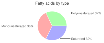 Rice, cooked, white, fatty acids by type