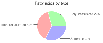 Mackerel, canned, fatty acids by type
