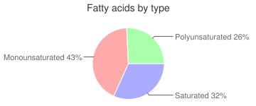 Squab, raw, meat only, (pigeon), fatty acids by type
