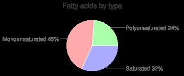 Chicken breast, skin eaten, stewed, fatty acids by type
