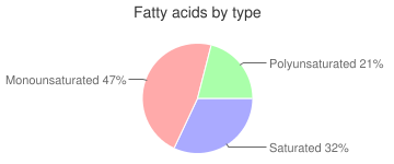 Goose egg, cooked, fatty acids by type
