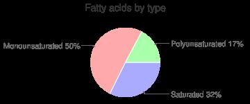 Emu, raw, oyster, fatty acids by type