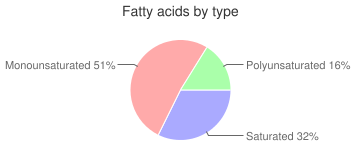 Honey-combed hard candy with peanut butter, chocolate covered, fatty acids by type