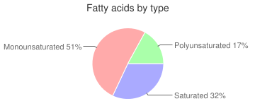 Cookie, peanut butter, fatty acids by type