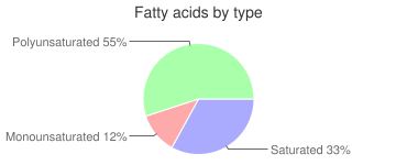 Cowpeas (blackeyes), raw, immature seeds, fatty acids by type