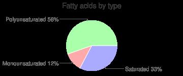 Kiwifruit, raw, ZESPRI SunGold, fatty acids by type