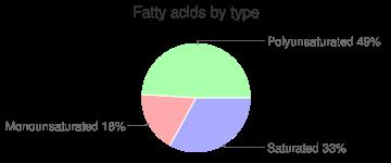 Radishes, raw, fatty acids by type