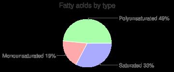 Radishes, raw, oriental, fatty acids by type