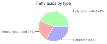 Turtle, raw, green, fatty acids by type