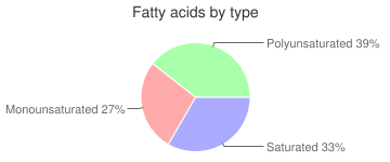 Fish, raw, european, turbot, fatty acids by type