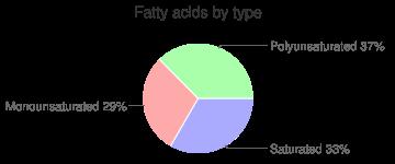 Fish oil, menhaden, fatty acids by type