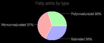 Turkey, neck, fatty acids by type