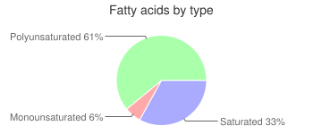 Radicchio, raw, fatty acids by type