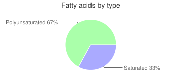Beverages, unsweetened, lemon, instant, tea, fatty acids by type