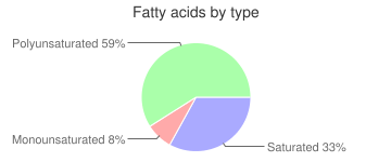 Apples, unheated, unsweetened, frozen, fatty acids by type