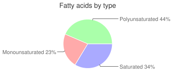 Cookies, reduced fat, shortbread, fatty acids by type