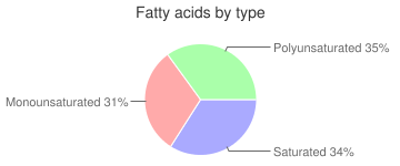 Chicken, raw, all classes, heart, fatty acids by type
