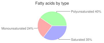Mollusks, raw, mixed species, cuttlefish, fatty acids by type