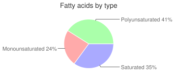 Sea berry toaster pastries, sea berry by The Kellogg Company , fatty acids by type
