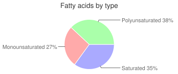 Cookies, with creme filling, chocolate chip sandwich, fatty acids by type