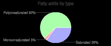 Dandelion greens, raw, fatty acids by type