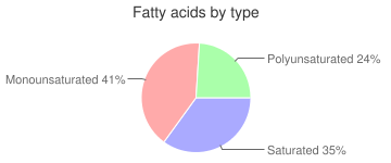 Margarine-like, with salt, tub, reduced calorie, vegetable oil-butter spread, fatty acids by type