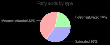 Borage, raw, fatty acids by type