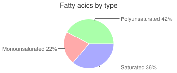 Fudge, with nuts, chocolate, fatty acids by type