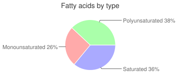 Mollusks, raw, common, octopus, fatty acids by type