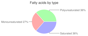 Cereal (Kellogg's Special K), fatty acids by type